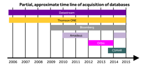 Partial approximate time line of acquisition of business databases