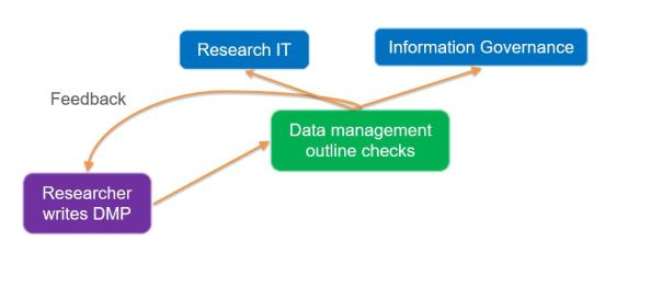First stage of data management plan checks